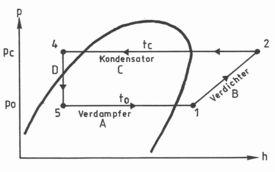 Log.p.h Diagramm